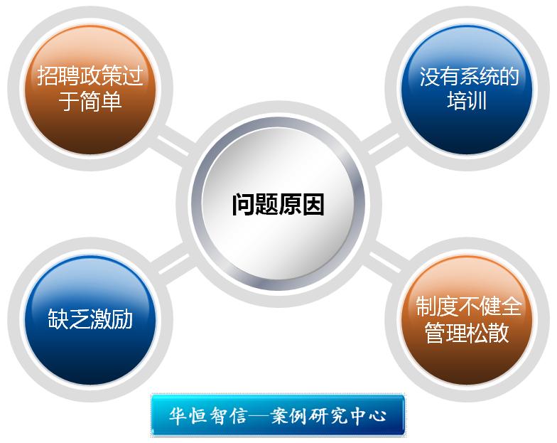 人力资源管理体系的重新设计