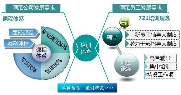 这主要分为四个步骤:绩效计划的制定