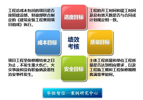 完善的指标:绩效考核体系的基石