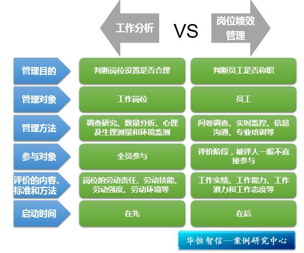 研究中心 管理案例研究中心 绩效管理与量化考核       3.