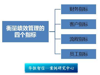 惠普用四个关键绩效指标来衡量组织绩效管理,分别是财务指标,客户指标图片