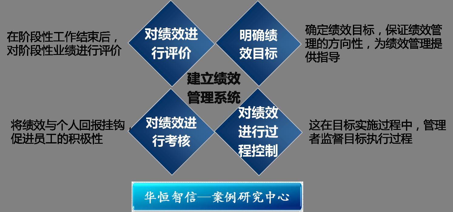 从日本企业成败看绩效管理体系