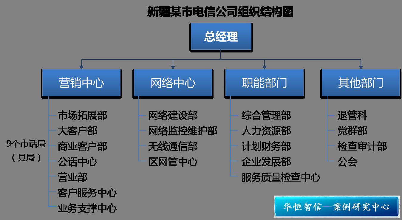 某电信企业组织结构优化项目纪实