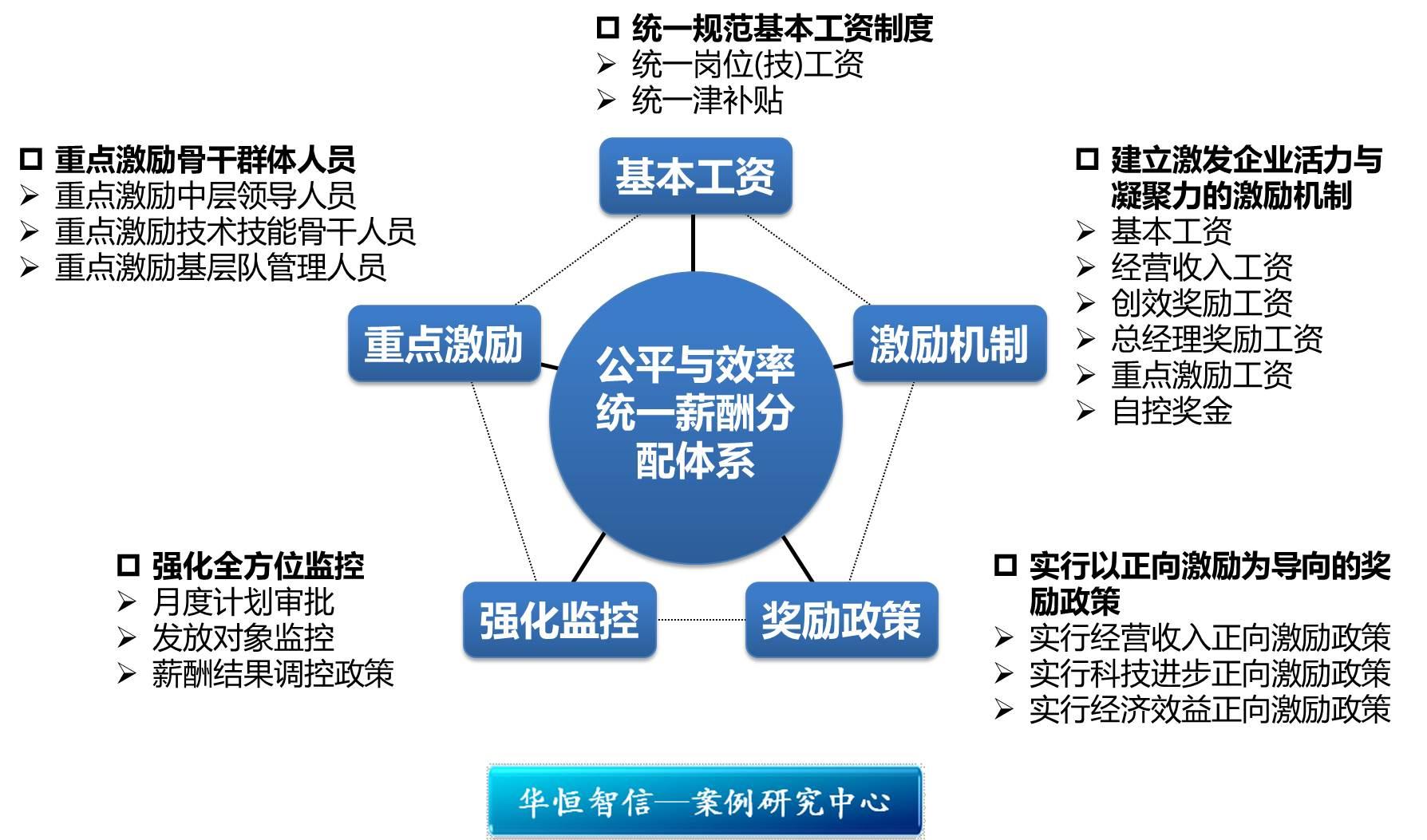 研究中心 管理案例研究中心 薪酬福利体系设计      中国石油集团渤海