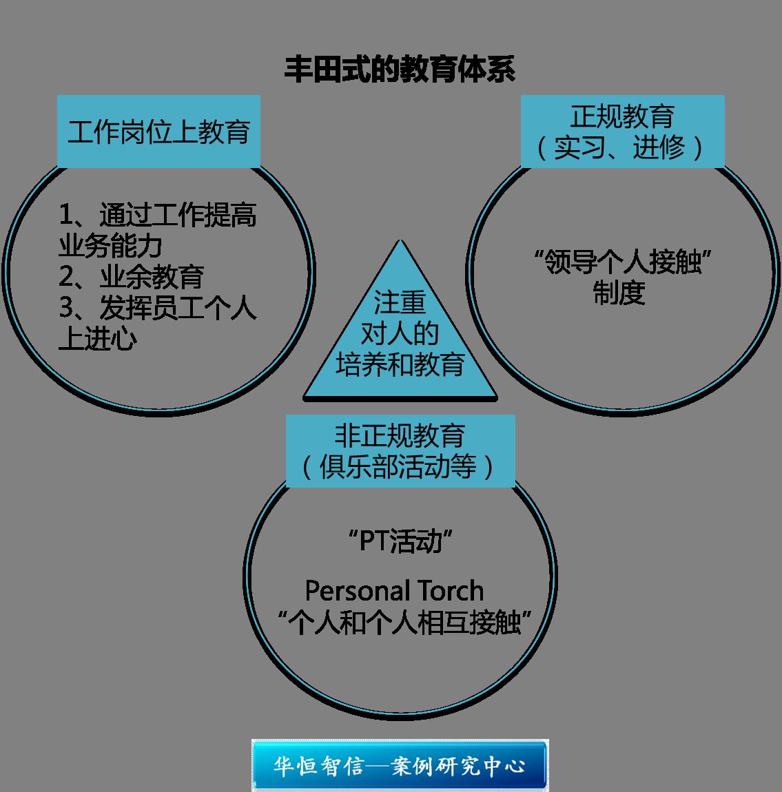 丰田思考法:解决问题的8个步骤