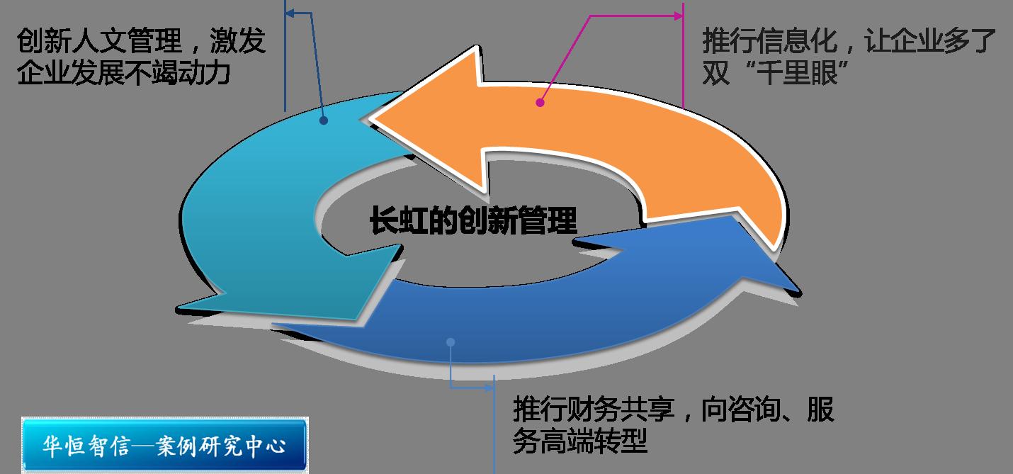 制造业中财务管理组织结构图
