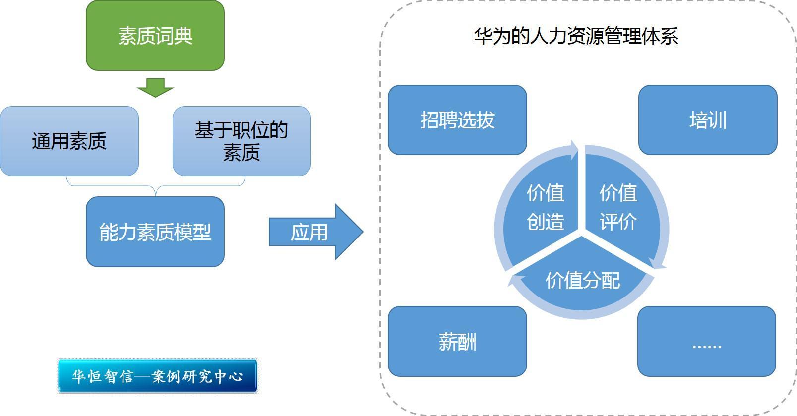 华为还有基于职位族的素质模型