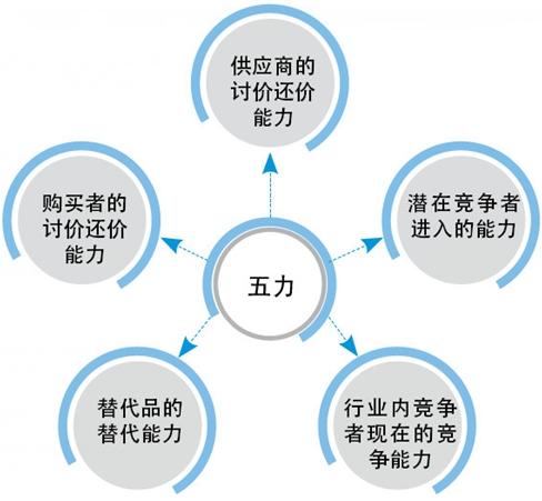 航空行业竞争结构