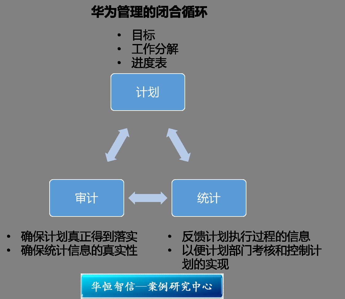 研究中心 管理案例研究中心 组织结构与管控模式      华为计划,统计