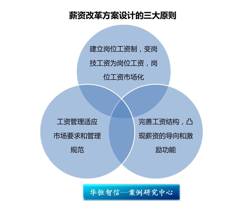薪资结构设计的基本框架是