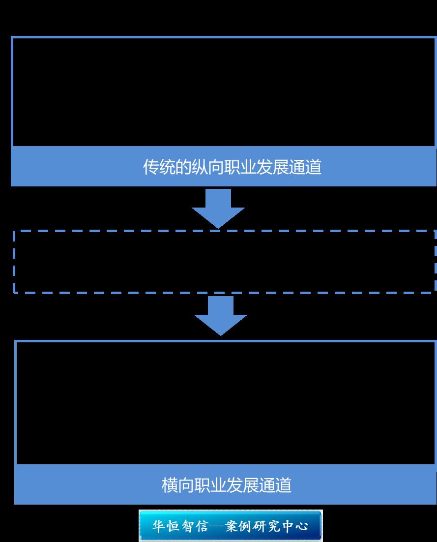 原来金字塔型组织结构逐渐向扁平化方向发展,企业的管理层级逐渐减少