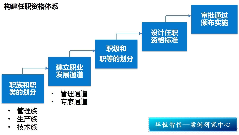 华为岗位结构图