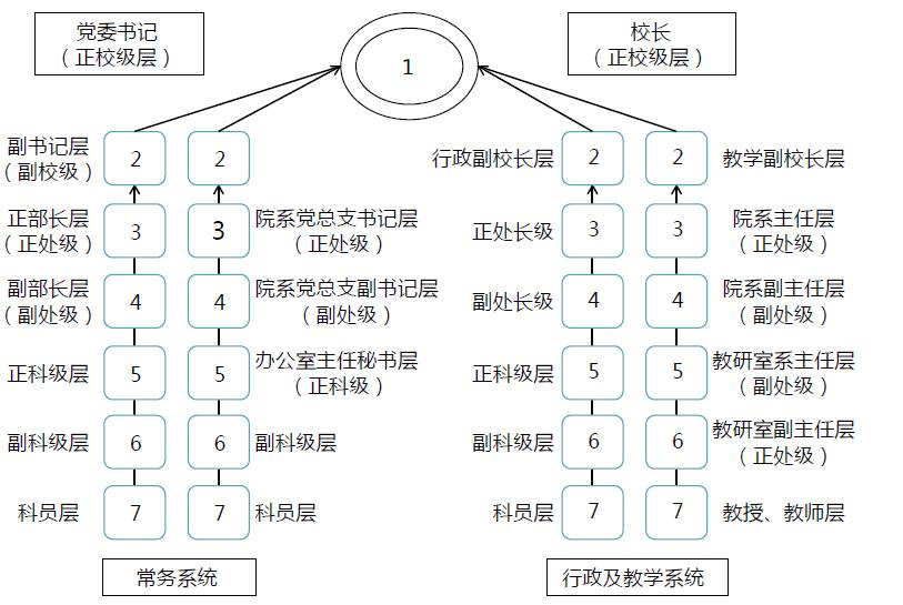 某研究型大学组织结构与管控模式优化项目纪实