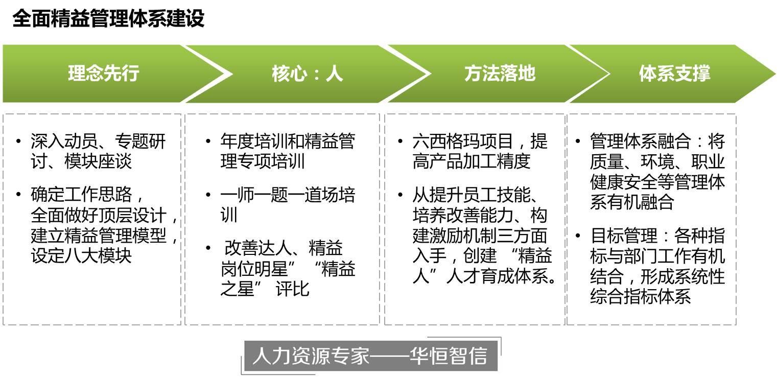 青岛卷烟厂构建全面精益管理体系
