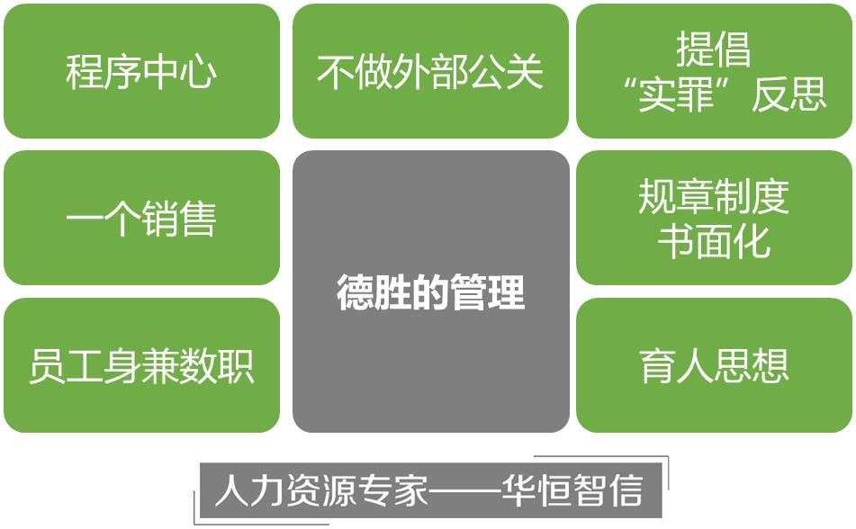 组织结构与管控模式