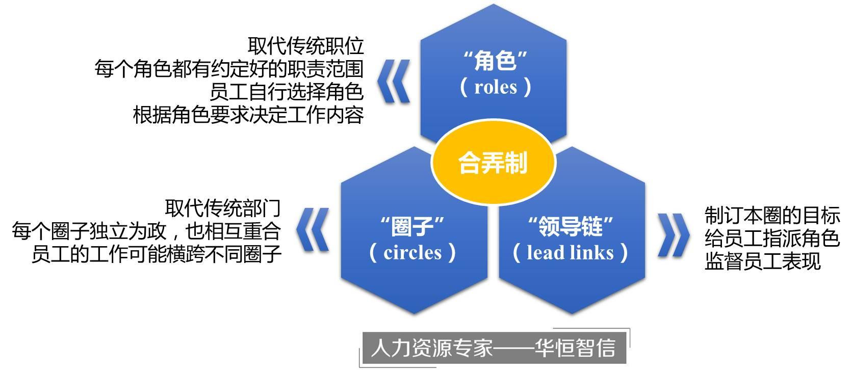 研究中心 管理案例研究中心 组织结构与管控模式       zappos的员工