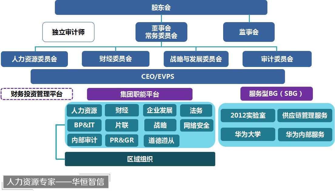 研究中心 管理案例研究中心 组织结构与管控模式        2016年,华为